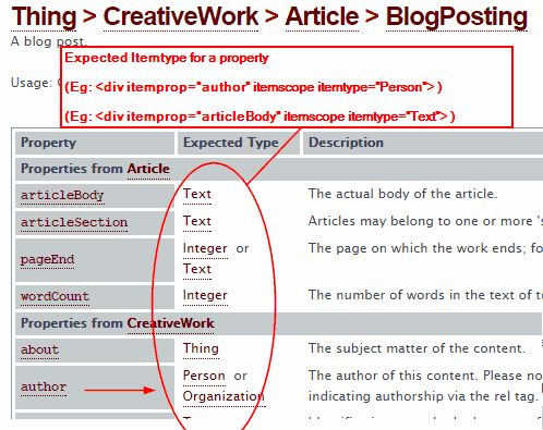 Guide to Adding Schema.org Markup to Your WordPress Blog ...