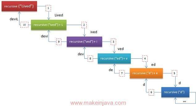 Java API, recursive & iterative algorithm to reverse string (example)