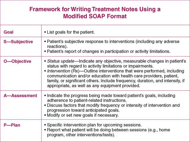 Treatment Notes and Progress Notes Using a Modified SOAP Format ...