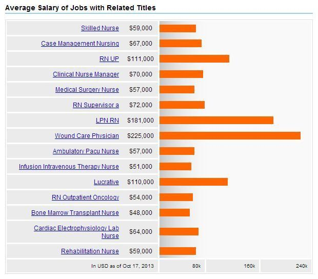 Long Term Care Nursing + Salary, Careers & Jobs Outlook | 2017 ...
