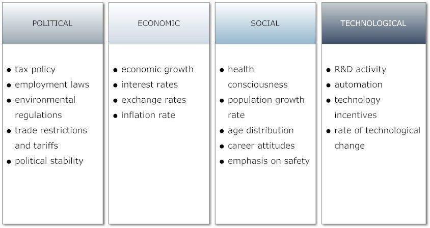 PEST ANALYSIS | Modern Business Approach