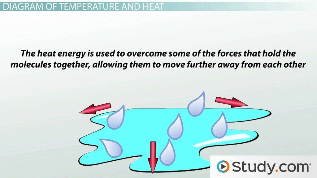Changes in Heat and Energy Diagrams - Video & Lesson Transcript ...