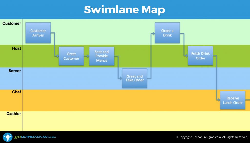 Swimlane Map (aka Deployment Map or Cross-Functional Chart ...