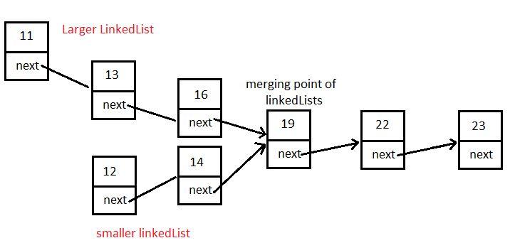 JavaMadeSoEasy.com (JMSE): Single LinkedList - two LinkedLists are ...
