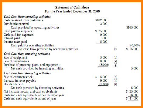 5+ cash flow statement template direct method | Case Statement 2017