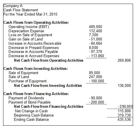 Cash Flow Statement: Classification, Format, Advantages ...