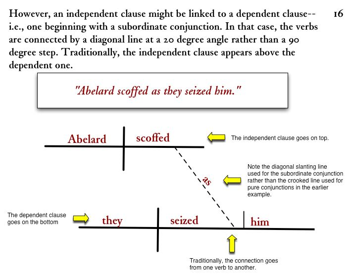 Diagramming Sentences: Subordinate Conjunctions With Dependent Clauses