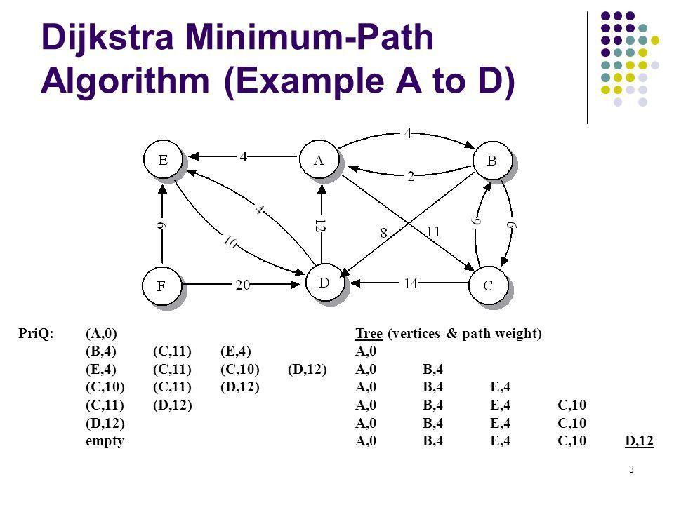 1 Dijkstra's Minimum-Path Algorithm Minimum Spanning Tree CSE ...