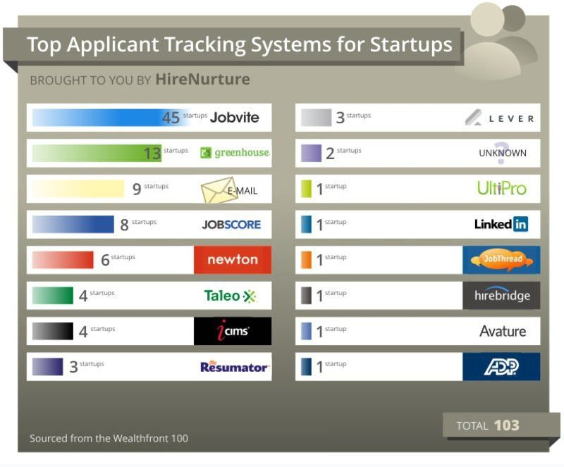 The Top 50 Applicant Tracking Systems | Rob Kelly | Pulse | LinkedIn