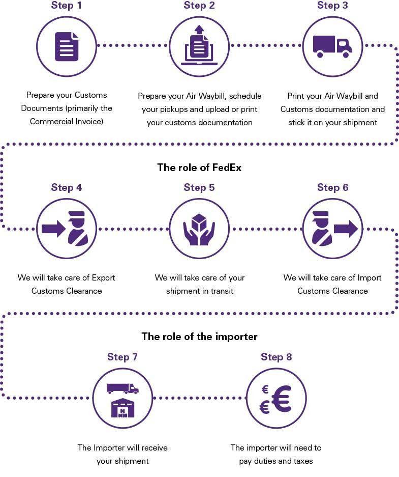 Customs Documentation Basics for Exporters - FedEx | Spain