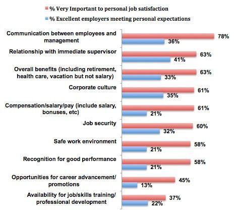 employee attitude survey questionnaire - Google Search | attitude ...
