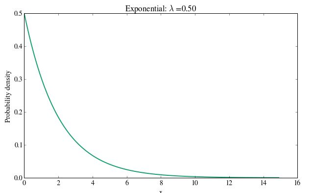 How to implement these 5 powerful probability distributions in Python