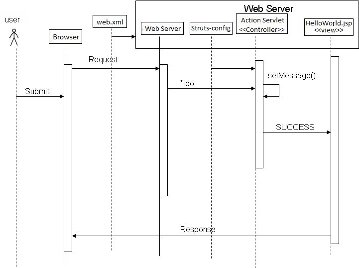java - hello world example struts Sequence diagram - Stack Overflow