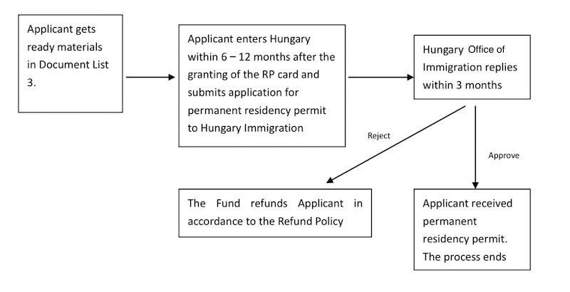 Hungary Golden visa - Bond Investment Procedure