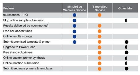 Comparison Chart Templates. Http://Www Usingmyhead Com/Squarespace ...
