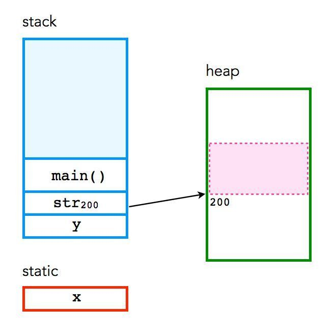 Memory in C – the stack, the heap, and static – The Craft of Coding