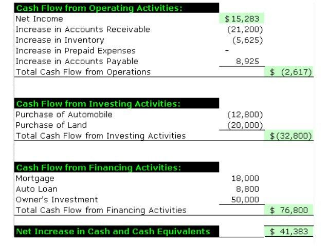 Cash Flow Statement Simplified