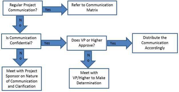 Communications Management Plan Template