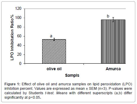 Chemical Composition of Amurca Generated from Jordanian Olive Oil ...
