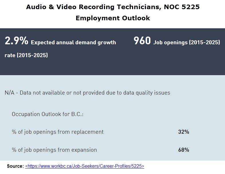 Audio & Video Recording Technicians / Skilled Immigrant InfoCentre
