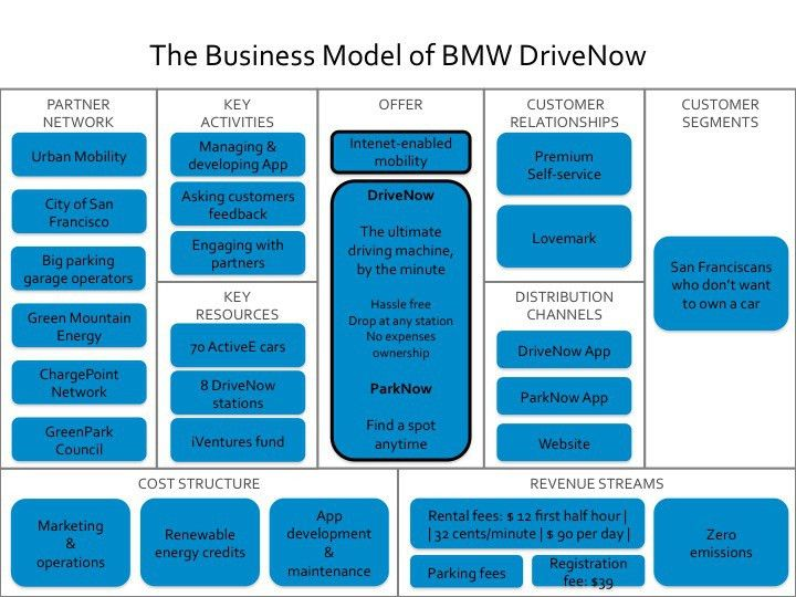 Visualizing the Business Model Canvas for BMW i3: selling mobility ...