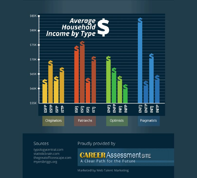 The personality types that make the most and least amount of money ...