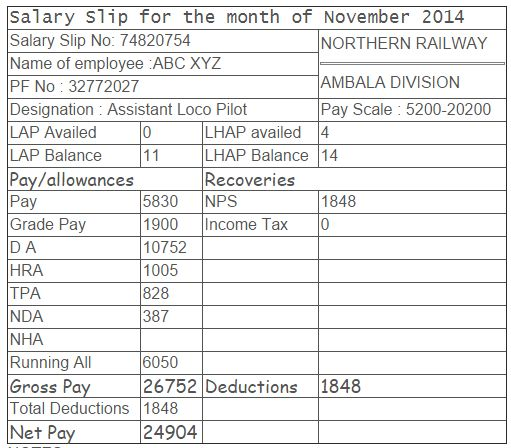 The approximate salary of a loco pilot in Indian Railways - Quora