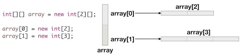 Two Dimensional Array in Java - JournalDev