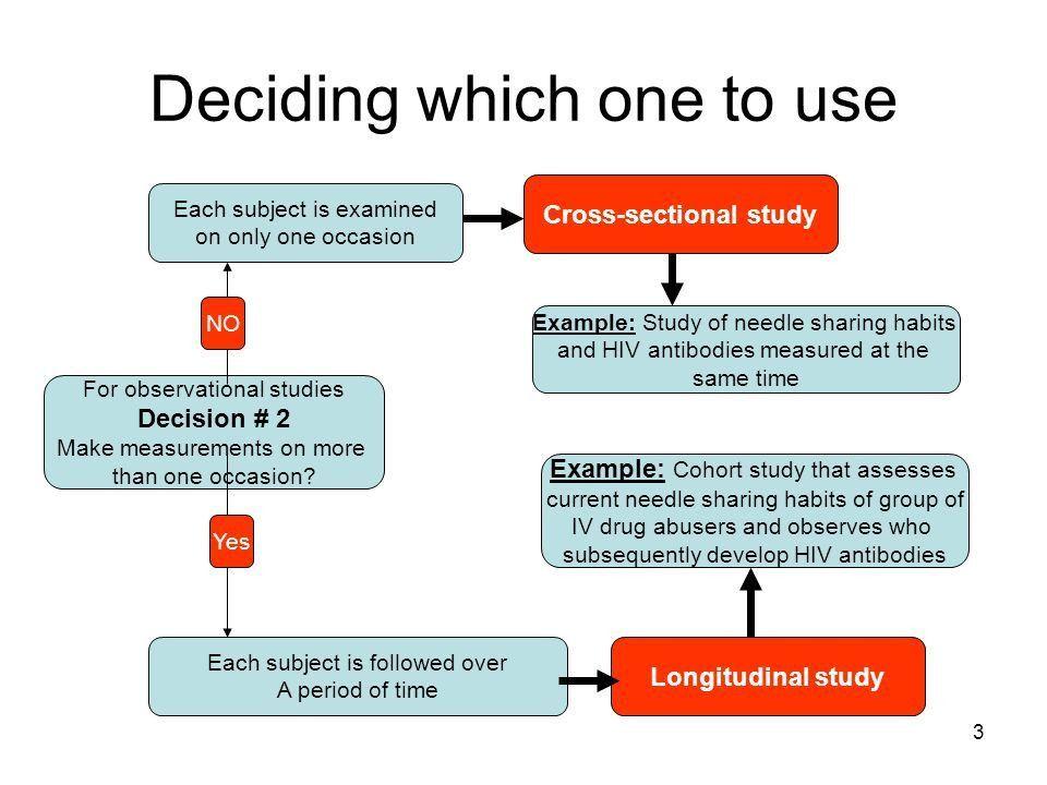 1 Cross-sectional studies Dr Hardeep Kaur Associate Professor ...