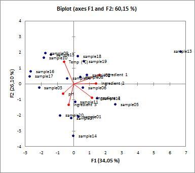 Save and reuse settings of an analysis, example of Principal ...