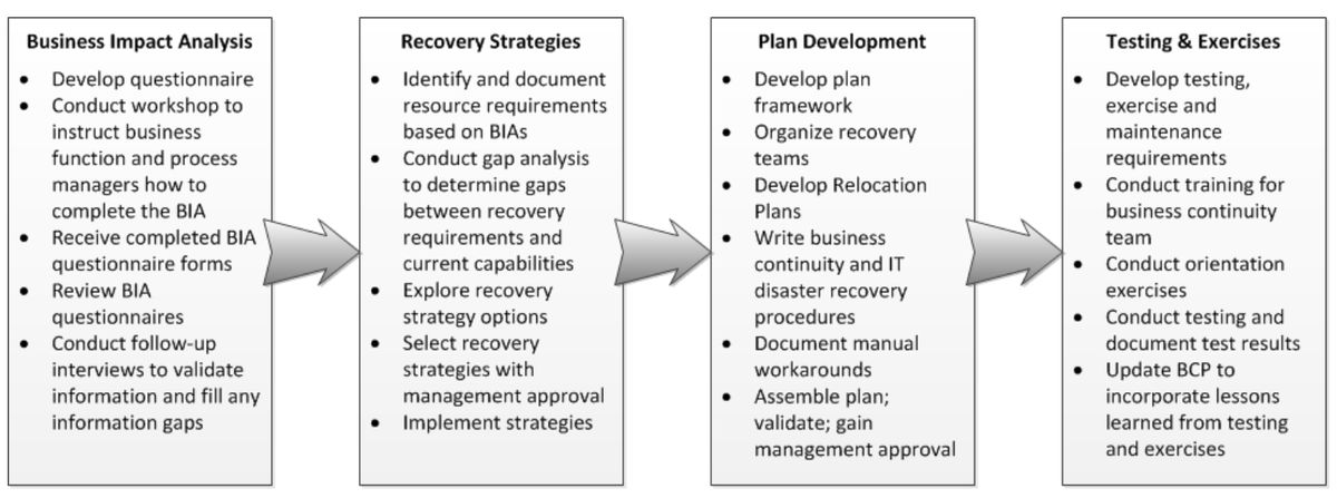 Planning   Disaster Recovery