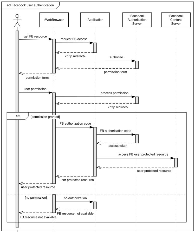 UML sequence diagram examples - online bookshop, submit comments ...