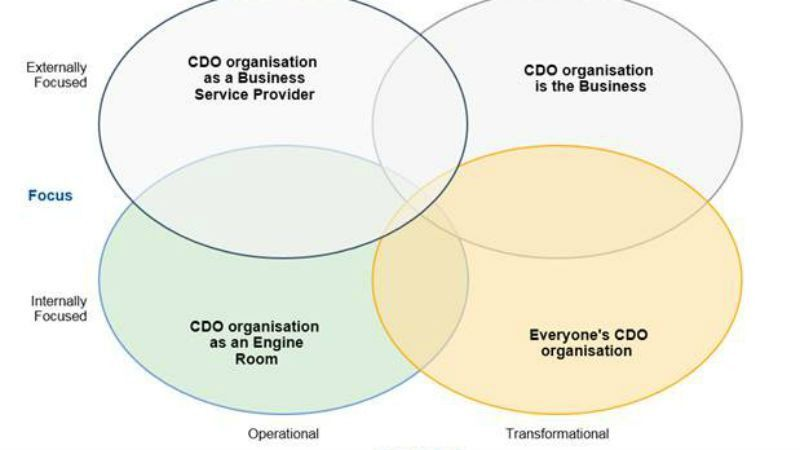 Gartner shows how to design the CDO office | ITProPortal