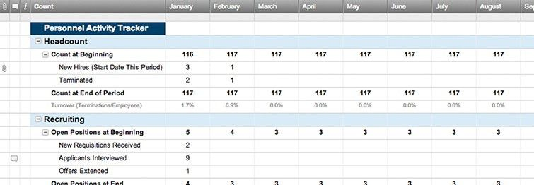 Monthly Personnel Activity Tracker | Smartsheet