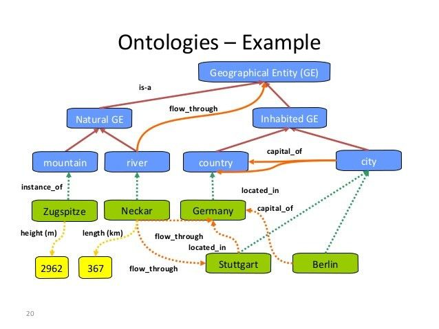 4 semantic web and ontology