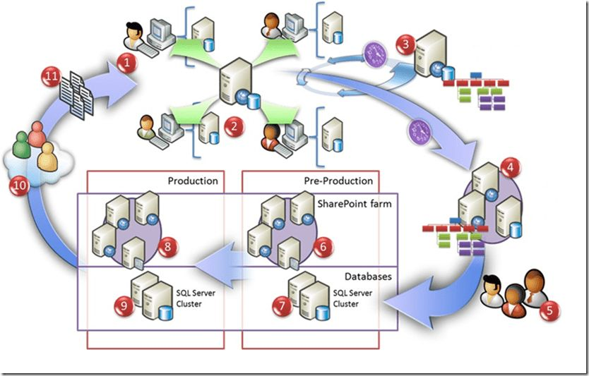 Application Lifecycle Management in Microsoft SharePoint 2010 ...