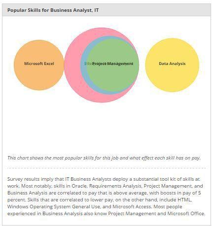 Business Analysis Training and Certification Online | ZaranTech
