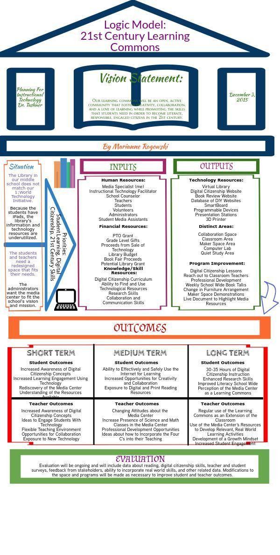 21st Century Learning Commons Logic Model | Piktochart Infographic ...