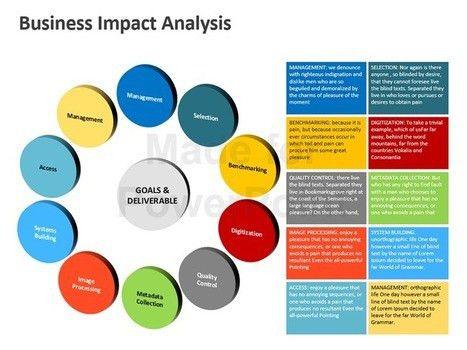 Business Impact Analysis: PowerPoint Presentati...