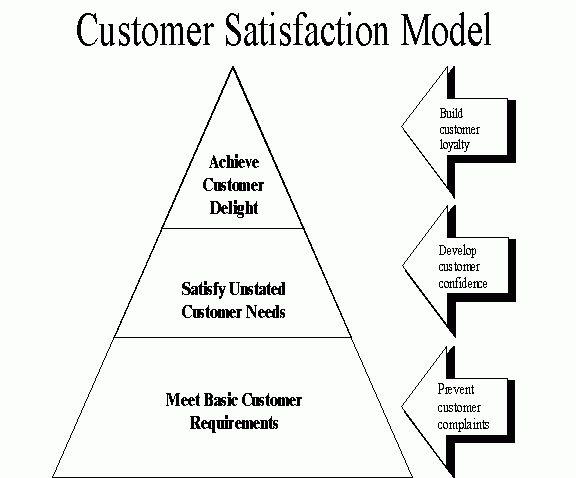 customer service | Natasha Chang
