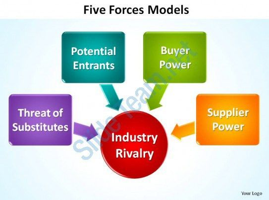 5 Porters Five Forces Model Slides Presentation Templates ...