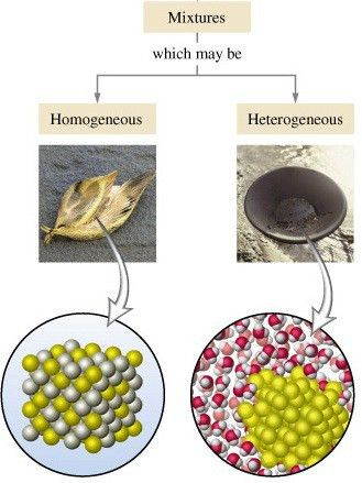 Difference between Homogeneous mixture and Heterogeneous mixture ...