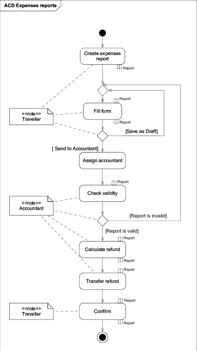 Example Activity Diagram | Figure 1 of 1