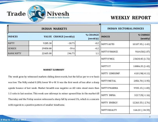 Equity weekly report format 8 may to 12 may 2017