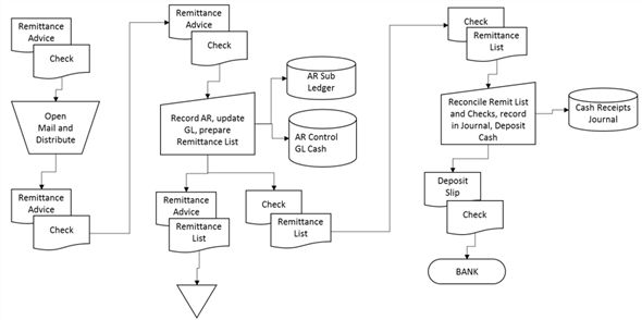 Solved: SYSTEM DESCRIPTION AND INTERNAL CONTROLS Customer che ...