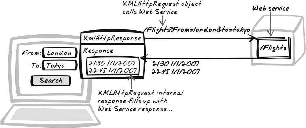 6. Web Remoting - Ajax Design Patterns [Book]