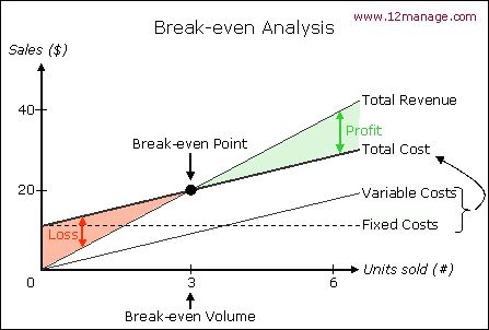 Break-even Point Analysis - Knowledge Center