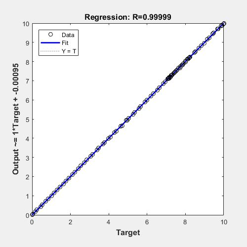 Plot linear regression - MATLAB plotregression