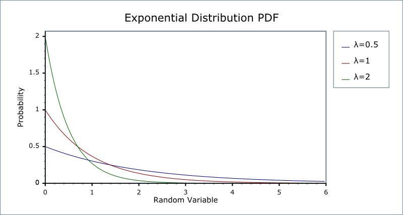 Exponential Distribution - 1.54.0