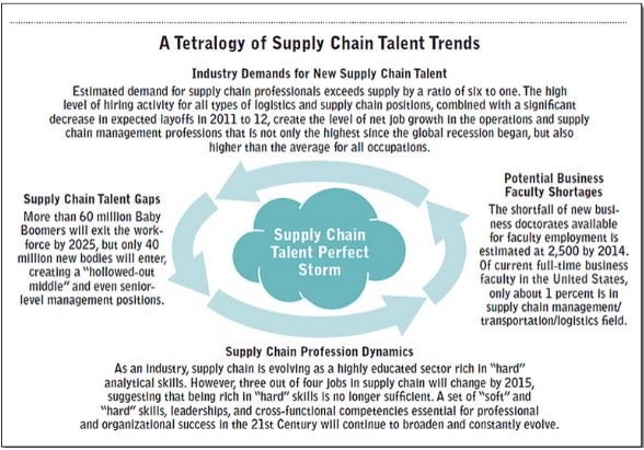 A Strategic Solution to the Global Supply Chain Talent Shortage ...